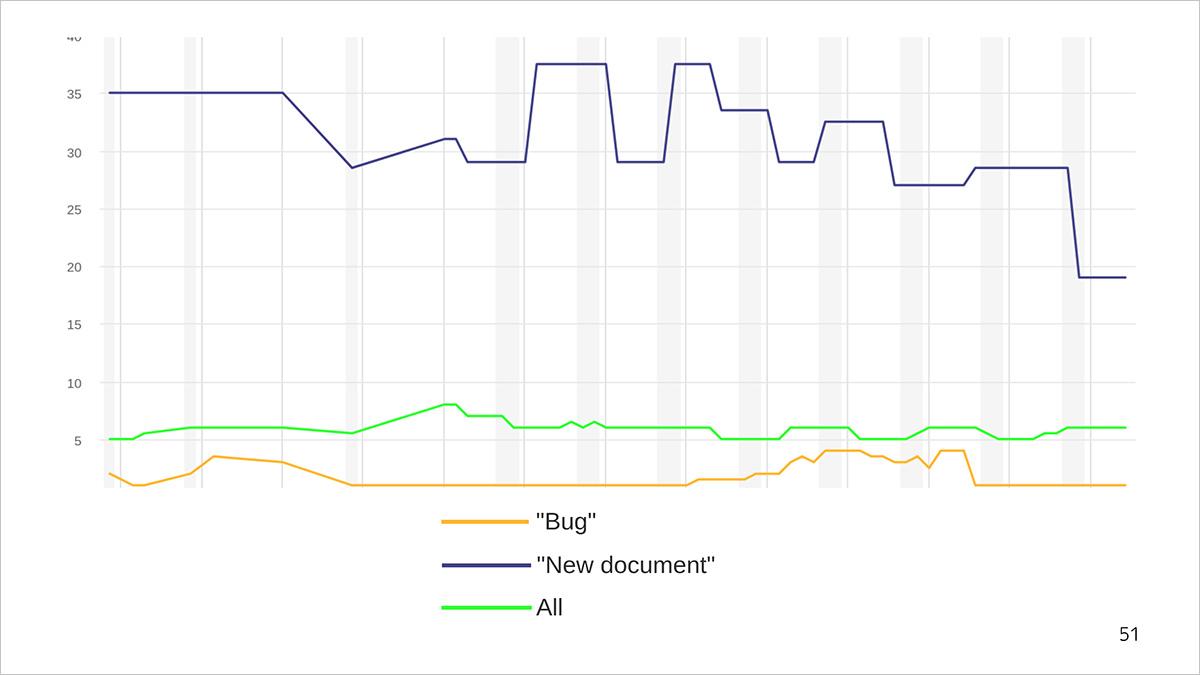 Как мы считаем метрики разработки и поддержки документации. Доклад Яндекса - 3