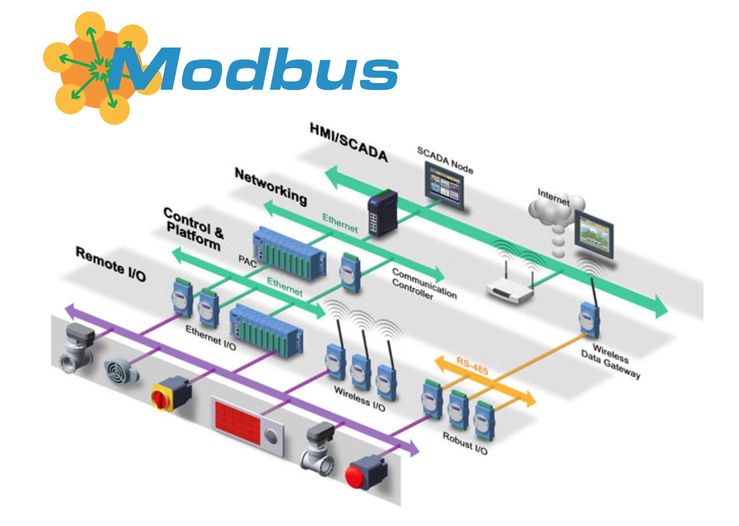 Как общаются машины: протокол Modbus - 1