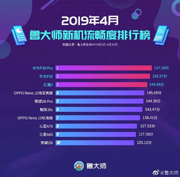 Huawei P30 Pro возглавил рейтинг смартфонов с самым плавным интерфейсом