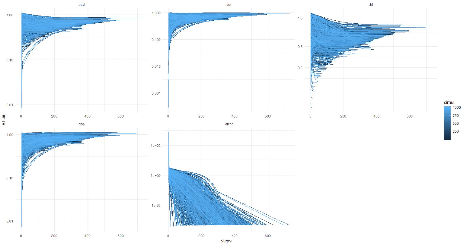 Моя численная проверка гипотезы «Абсолютных курсов» - 1