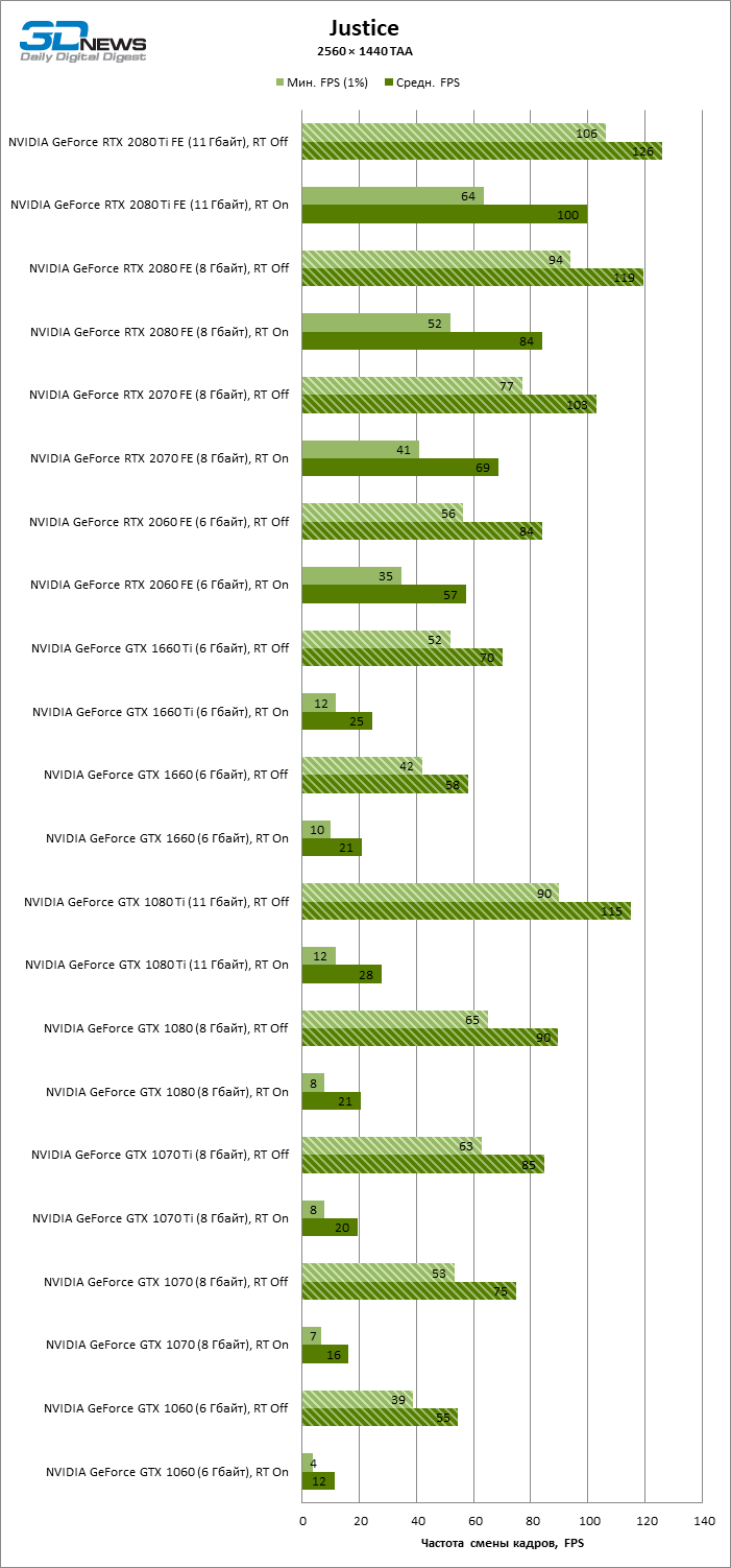 Новая статья: GeForce GTX против GeForce RTX в играх будущего