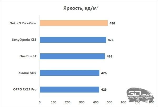 Новая статья: Обзор Nokia 9 PureView: смартфон с самой необычной камерой