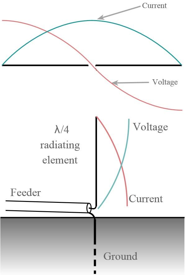 Про антенны для самых маленьких - 4