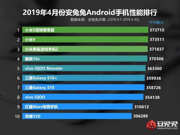 Топ-3 апрельского рейтинга AnTuTu оккупирован смартфонами Xiaomi