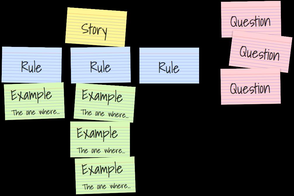 Введение в Example Mapping - 1