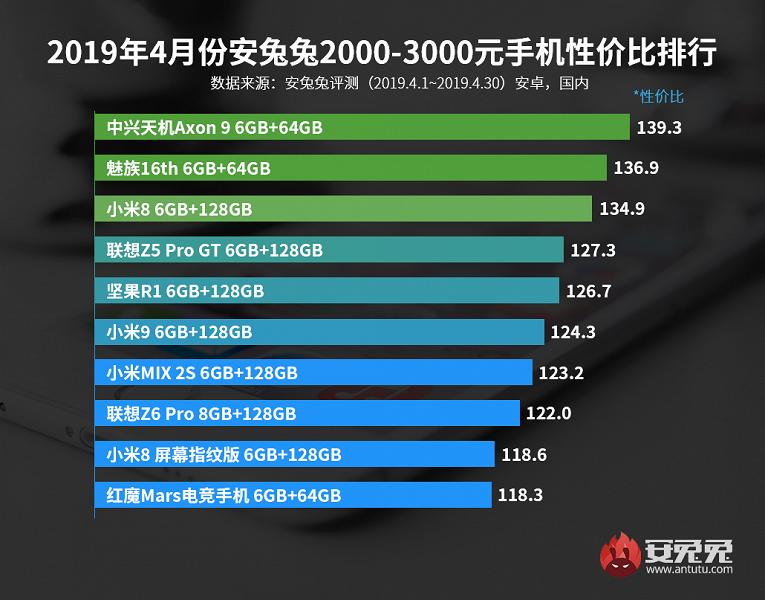 Команда AnTuTu назвала самые выгодные смартфоны по соотношению цены и производительности