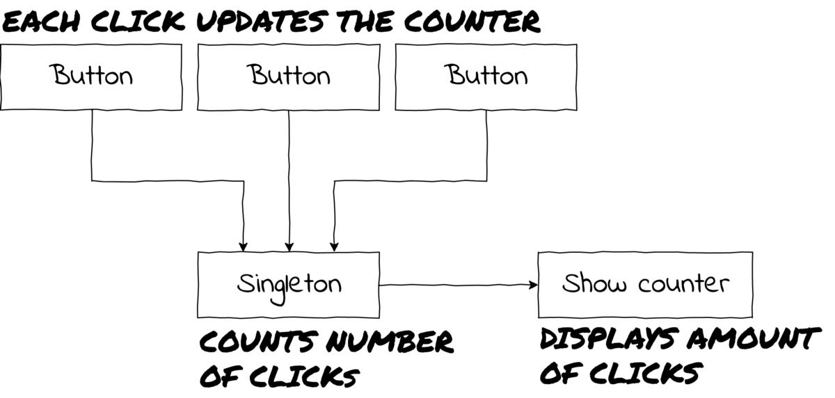 Паттерны проектирования в современной JavaScript-разработке - 3