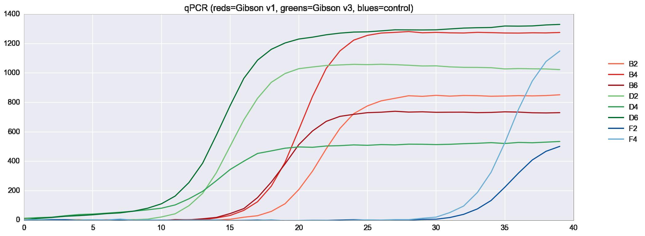 Разработка белков в облаке с помощью Python и Transcriptic или Как создать любой белок за $360 - 18