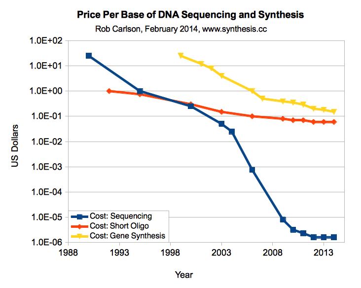 Разработка белков в облаке с помощью Python и Transcriptic или Как создать любой белок за $360 - 3