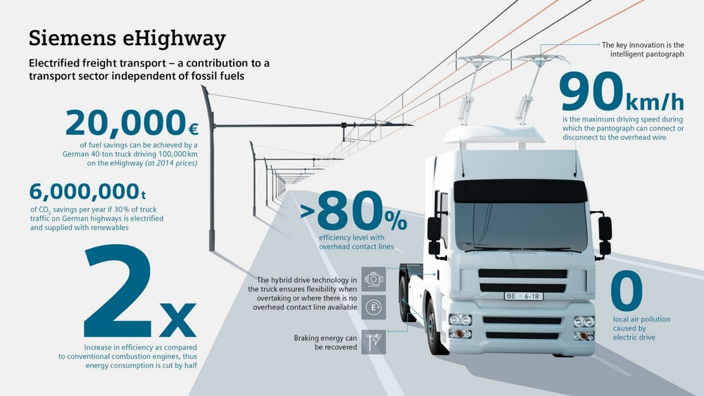 В Германии тестируют новый тип электротранспорта: грузовики-троллейбусы - 2