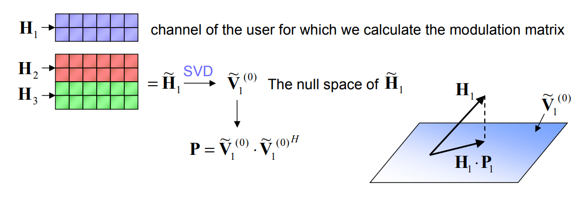 MU-MIMO: один из алгоритмов реализации - 14