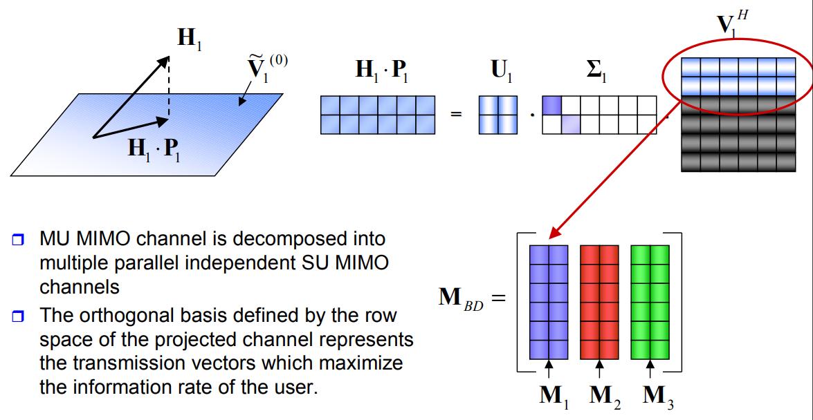 MU-MIMO: один из алгоритмов реализации - 21