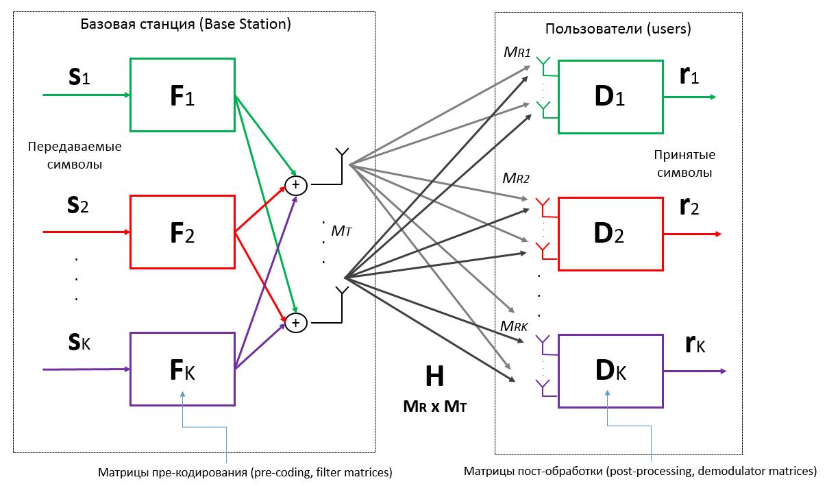 MU-MIMO: один из алгоритмов реализации - 3
