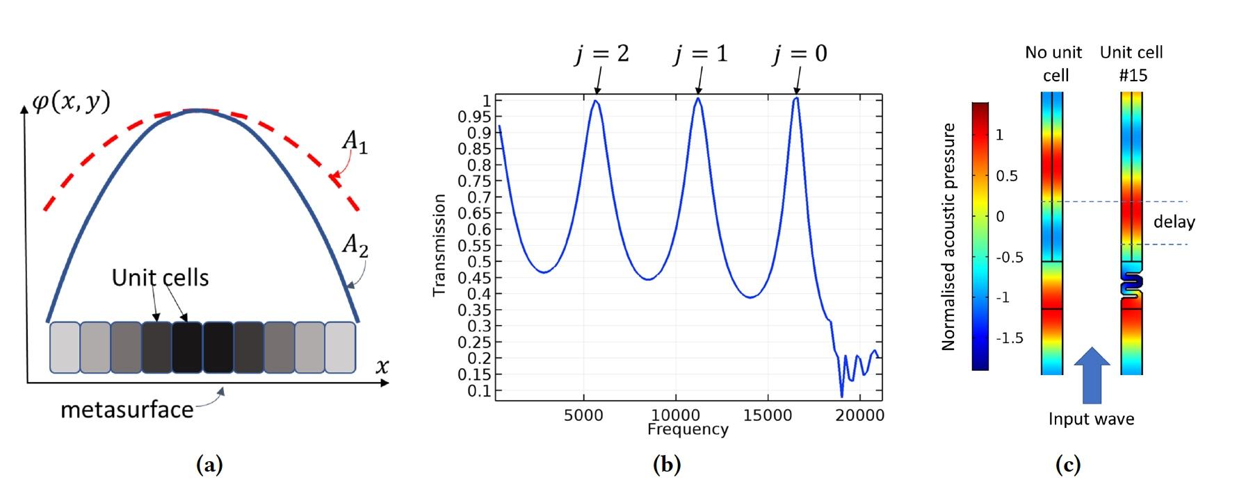 Кастомизация звука: «линзы» из метаматериала для контроля звукового поля - 3