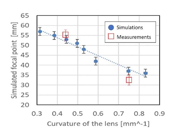 Кастомизация звука: «линзы» из метаматериала для контроля звукового поля - 4