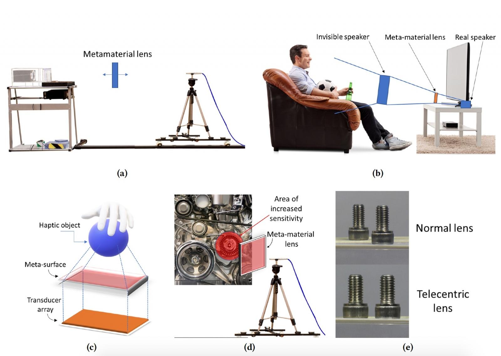 Кастомизация звука: «линзы» из метаматериала для контроля звукового поля - 7