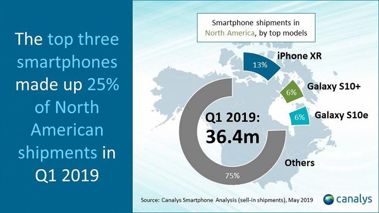 Скудный рынок Северной Америки: почти 83% всех продаж смартфонов пришлось на Apple, Samsung и LG