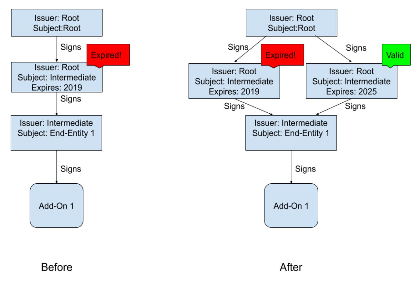 Технические детали недавнего сбоя расширений Firefox - 2