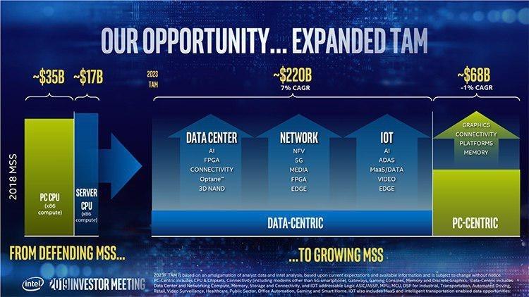 Заявления Intel о будущих планах обрушили курс акций компании