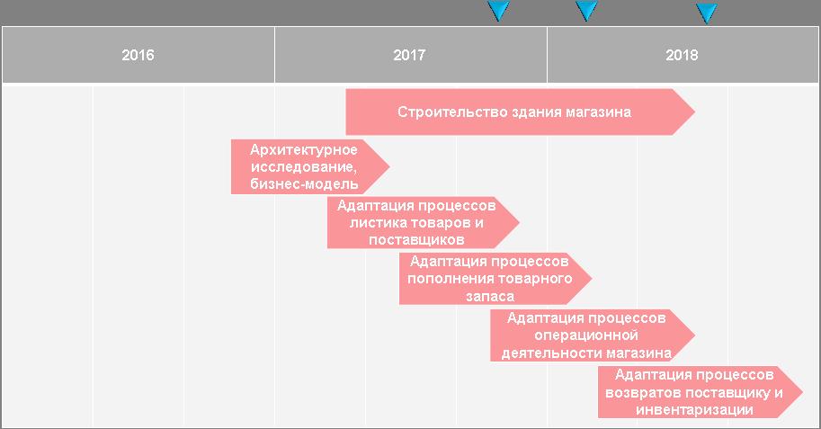 Как мы сделали форк российского Леруа Мерлен на Казахстан - 16