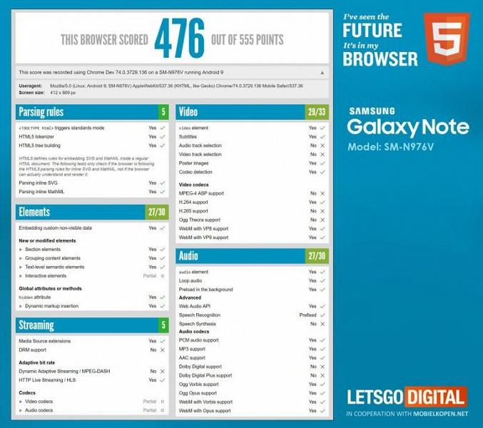 Соотношение сторон экрана Samsung Galaxy Note10 Pro подтверждено