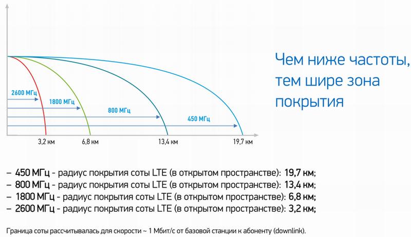 Интернет для дачника. Добываем максимальную скорость в сетях 4G. Часть 2. Выбор внешней антенны - 10