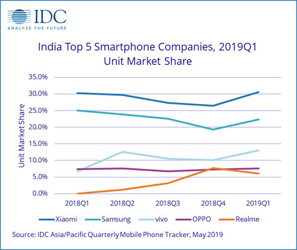 Несмотря на падение мирового рынка на 6%, индийский рынок смартфонов вырос на 7%