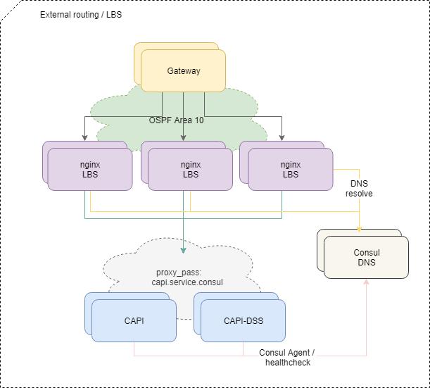 RBKmoney Payments под капотом — инфраструктура платежной платформы - 7