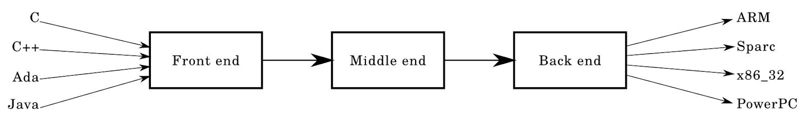 Краткий и бодрый обзор архитектуры компиляторов - 2