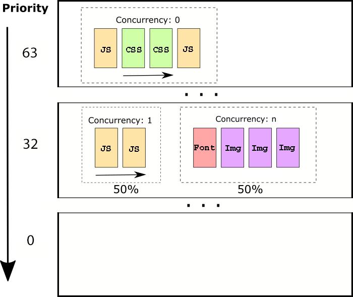 Лучшая приоритизация HTTP-2 для ускорения веба - 14