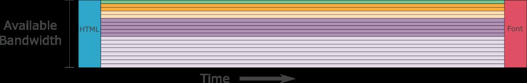 Лучшая приоритизация HTTP-2 для ускорения веба - 5