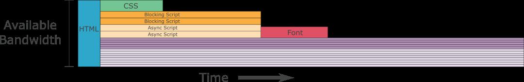 Лучшая приоритизация HTTP-2 для ускорения веба - 7