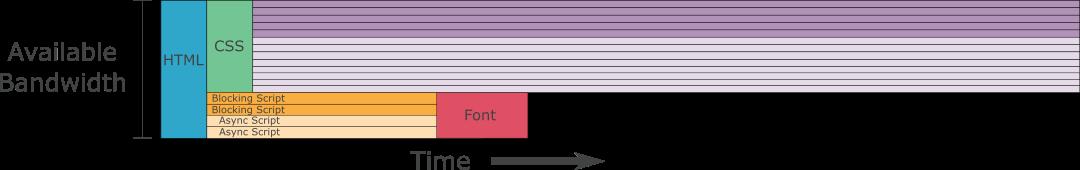 Лучшая приоритизация HTTP-2 для ускорения веба - 9