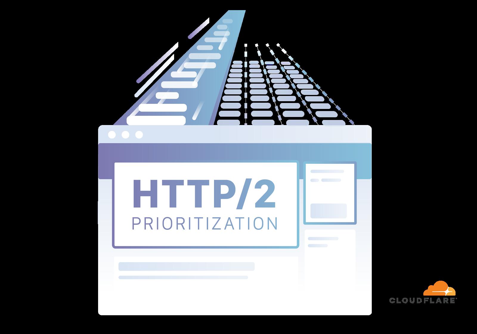 Лучшая приоритизация HTTP-2 для ускорения веба - 1
