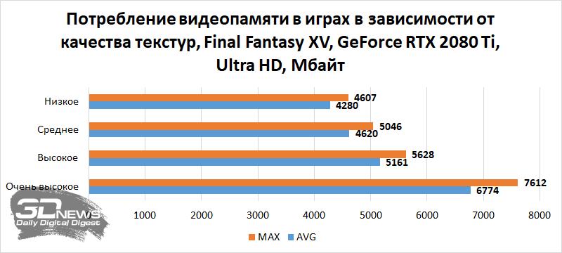 Новая статья: Сколько видеопамяти необходимо современным играм