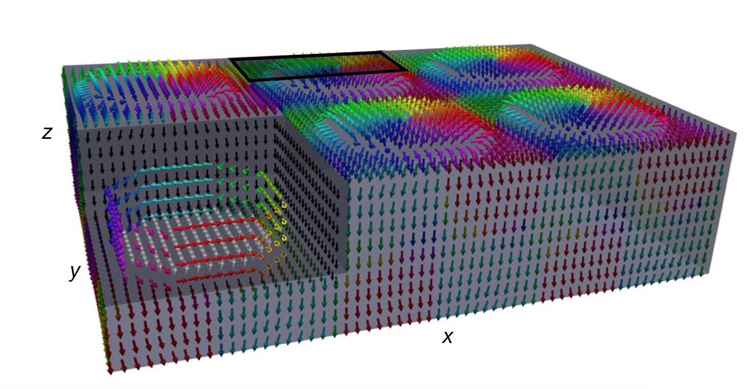 Скирмион скирмиону рознь: трехмерные полярные скирмионы в сегнетоэластиках - 1