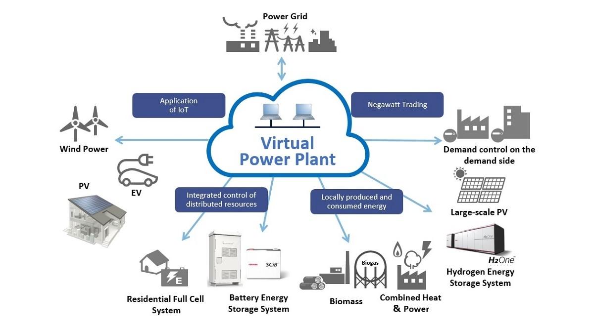 Виртуальные электростанции. Можно ли управлять источниками «зелёной» энергии? - 3