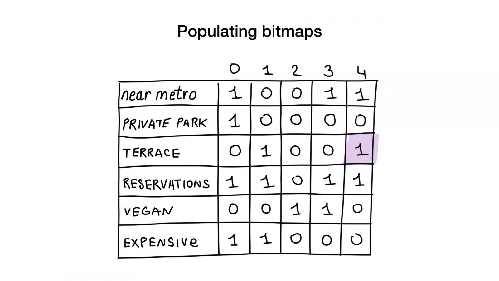 Bitmap-индексы в Go: поиск на дикой скорости - 12