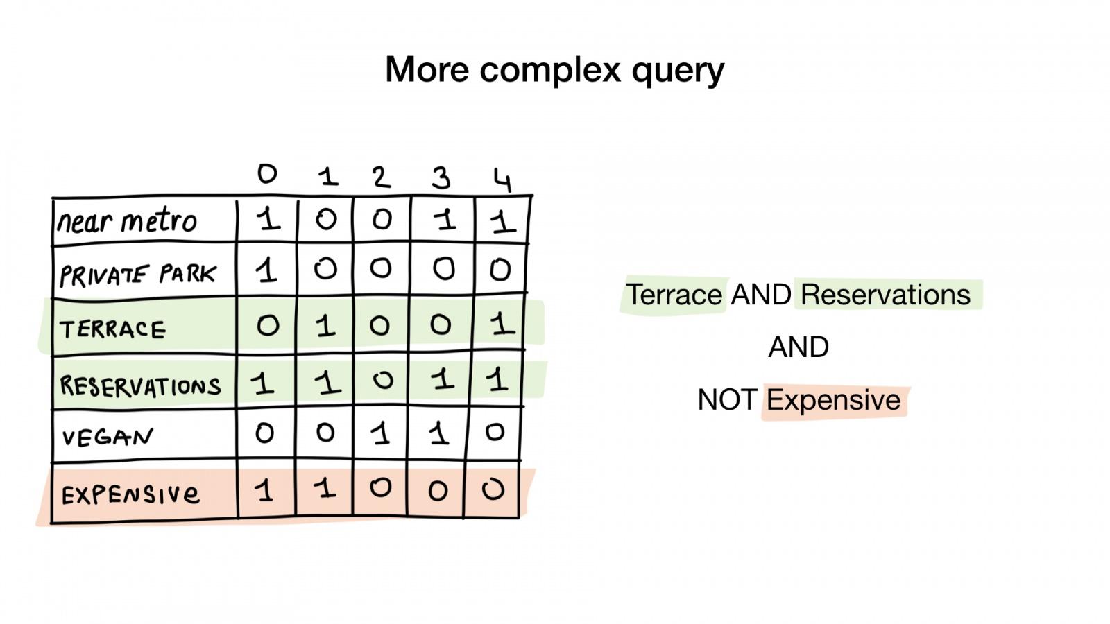 Bitmap-индексы в Go: поиск на дикой скорости - 17