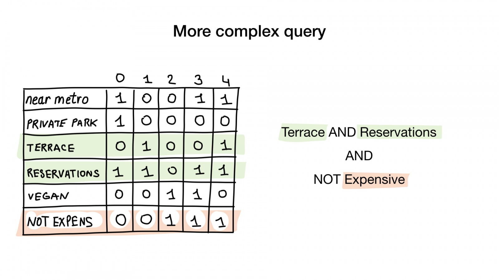 Bitmap-индексы в Go: поиск на дикой скорости - 18