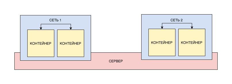 Docker: как развернуть фуллстек-приложение и не поседеть - 11