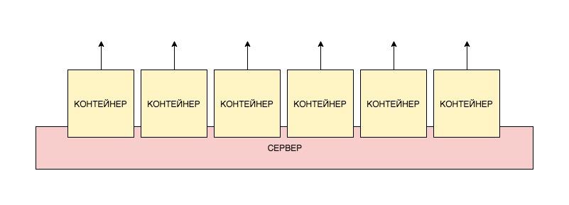 Docker: как развернуть фуллстек-приложение и не поседеть - 12