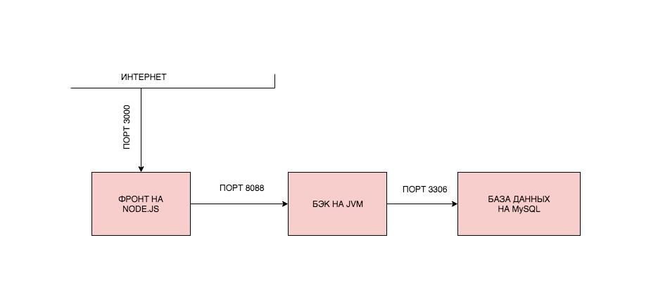 Docker: как развернуть фуллстек-приложение и не поседеть - 4