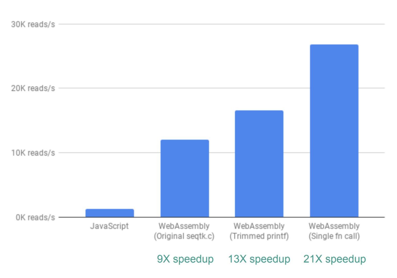 Как мы при помощи WebAssembly в 20 раз веб-приложение ускорили - 7