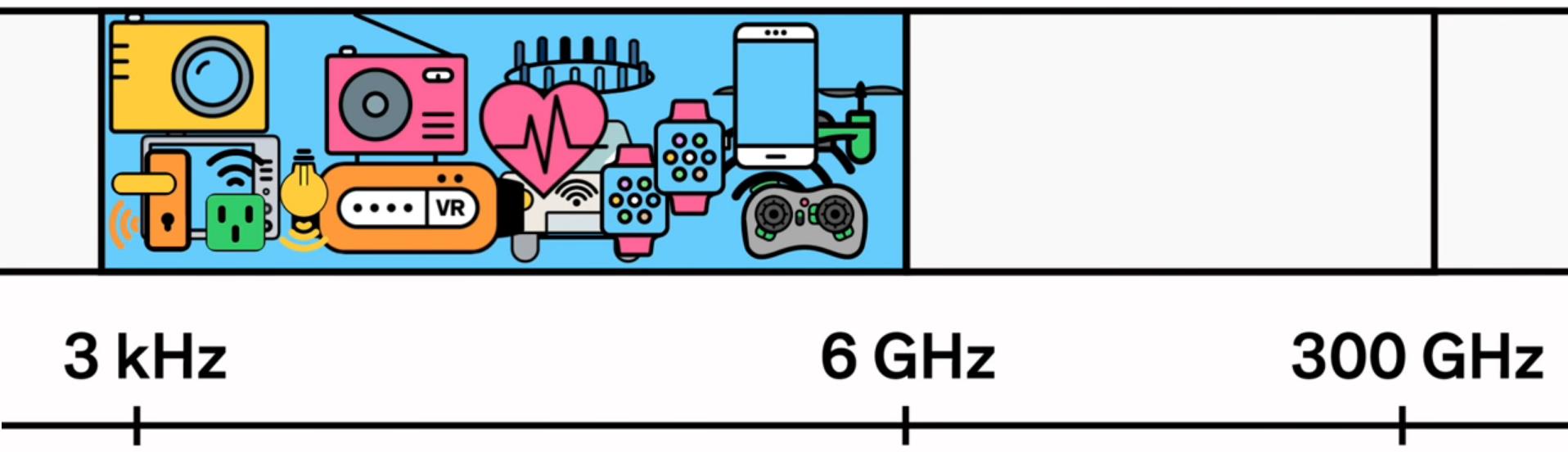 5G – где и кому он нужен? - 2