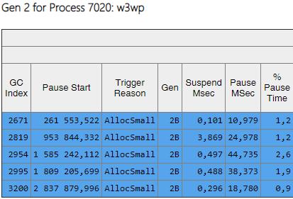 Оптимизация сборки мусора в высоконагруженном .NET сервисе - 14