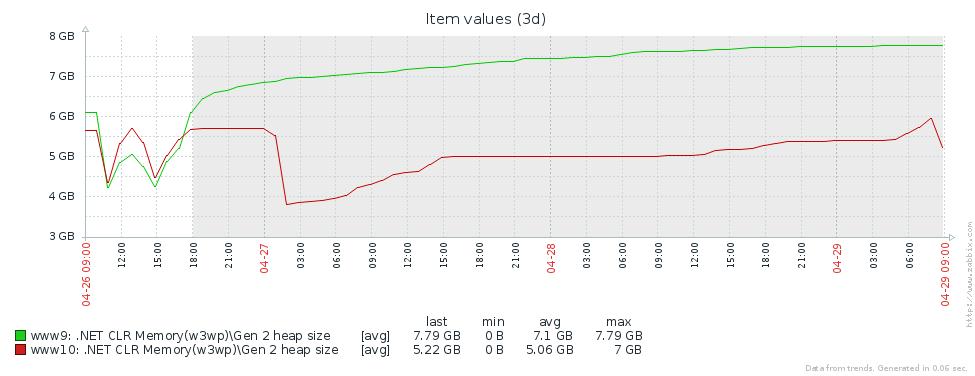Оптимизация сборки мусора в высоконагруженном .NET сервисе - 4