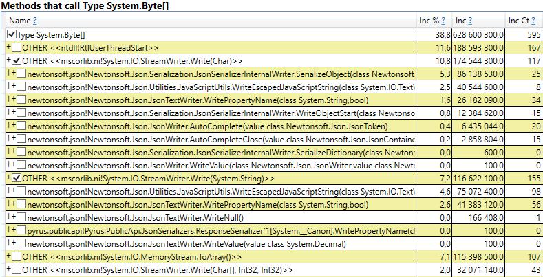 Оптимизация сборки мусора в высоконагруженном .NET сервисе - 6