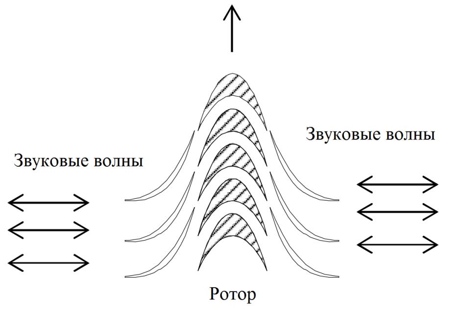 Термоакустика. Выработка электроэнергии из звука с помощью динамика - 11