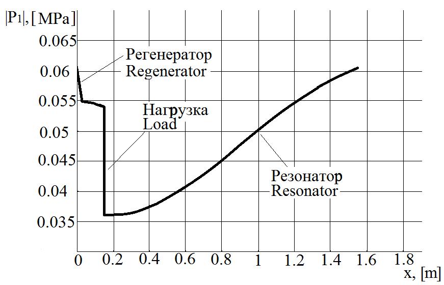 Термоакустика. Выработка электроэнергии из звука с помощью динамика - 4
